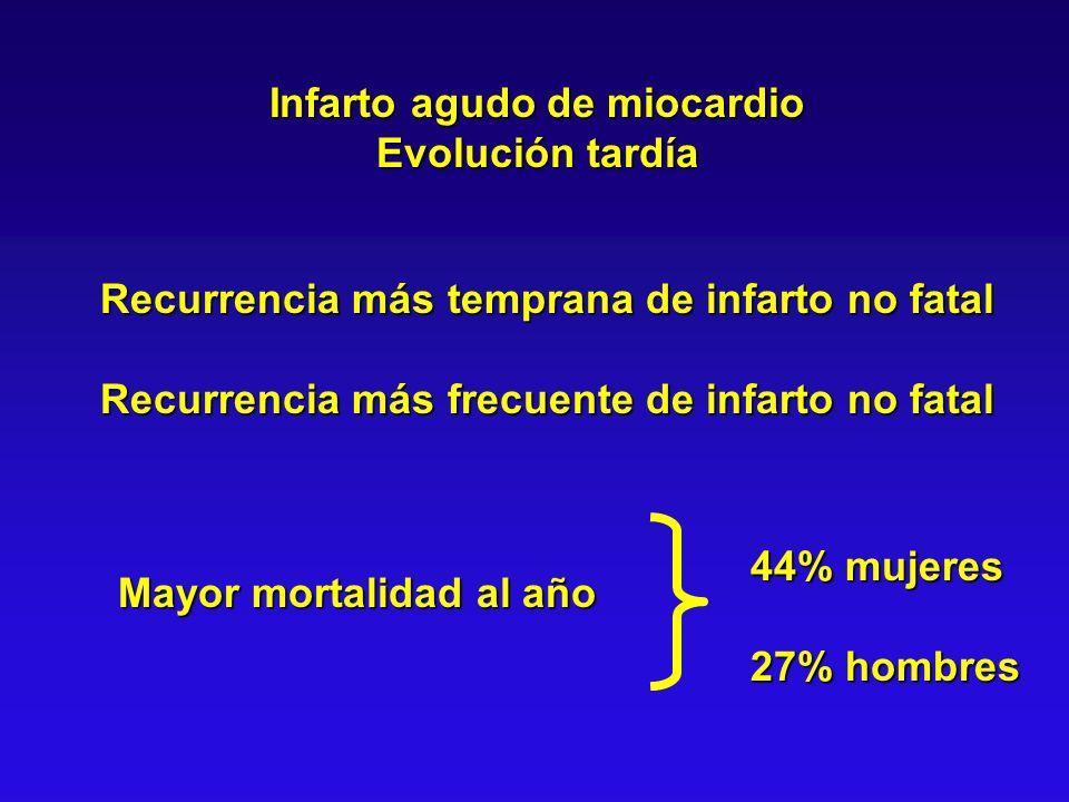 Infarto agudo de miocardio Evolución tardía Recurrencia más temprana de infarto no fatal Recurrencia más frecuente de infarto no fatal 44% mujeres 27%