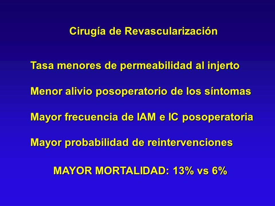 Cirugía de Revascularización Tasa menores de permeabilidad al injerto Menor alivio posoperatorio de los síntomas Mayor frecuencia de IAM e IC posopera