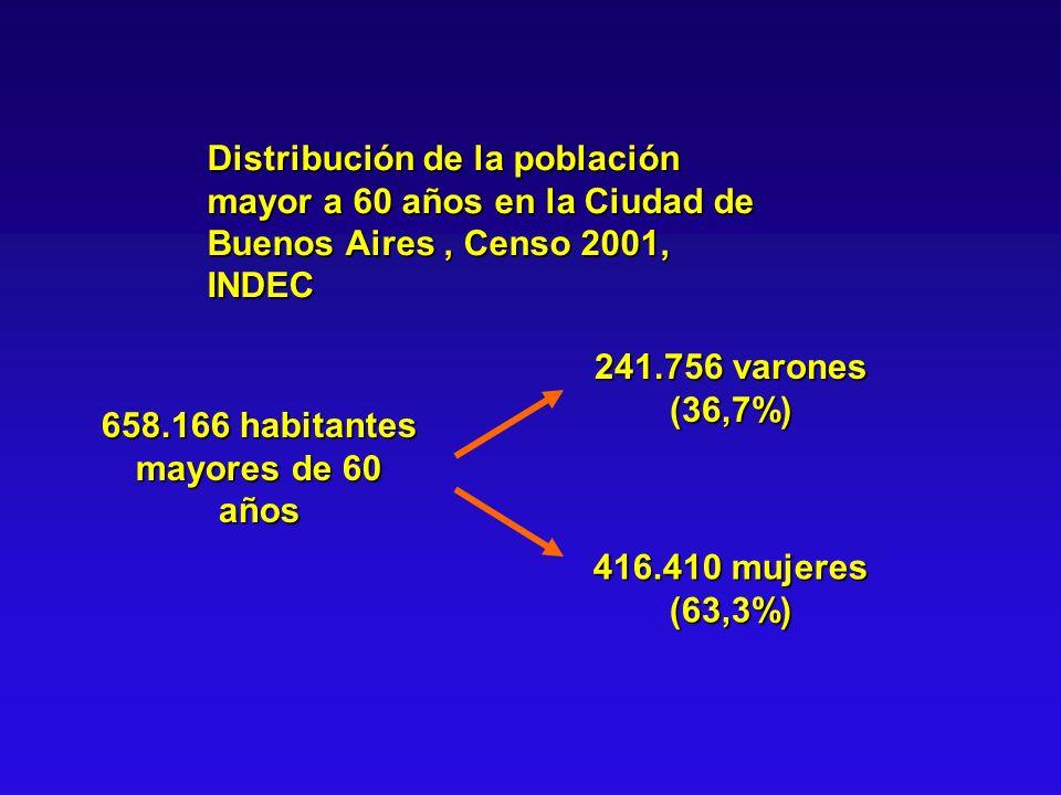 658.166 habitantes mayores de 60 años 241.756 varones (36,7%) 416.410 mujeres (63,3%) Distribución de la población mayor a 60 años en la Ciudad de Bue