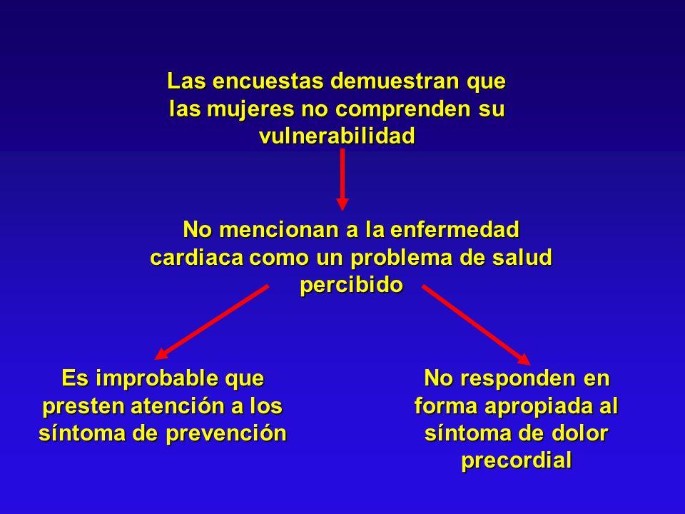 Las encuestas demuestran que las mujeres no comprenden su vulnerabilidad No mencionan a la enfermedad cardiaca como un problema de salud percibido Es