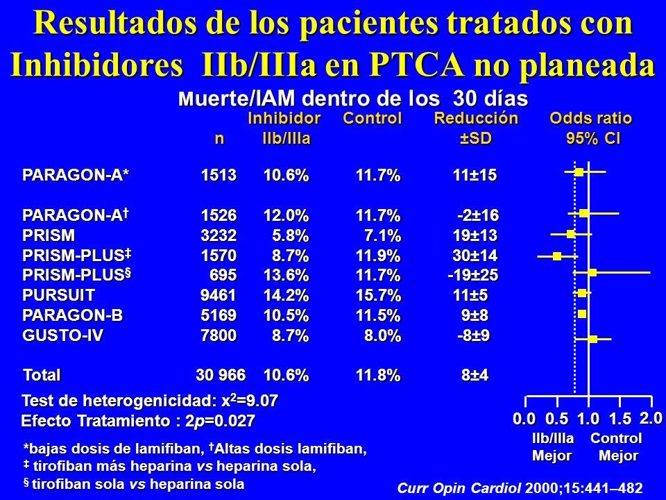 Resultados de los pacientes tratados con Inhibidores IIb/IIIa en PTCA no planeada M uerte/IAM dentro de los 30 días Inhibidor IIb/IIIa IIb/IIIaControl