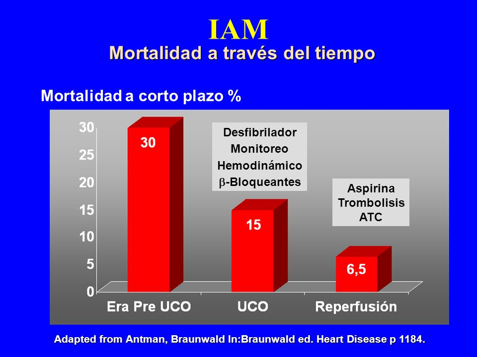 IAM Mortalidad a través del tiempo Adapted from Antman, Braunwald In:Braunwald ed. Heart Disease p 1184. Mortalidad a corto plazo % Desfibrilador Moni