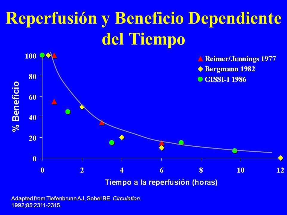 Adapted from Tiefenbrunn AJ, Sobel BE. Circulation. 1992;85:2311-2315. Reperfusión y Beneficio Dependiente del Tiempo