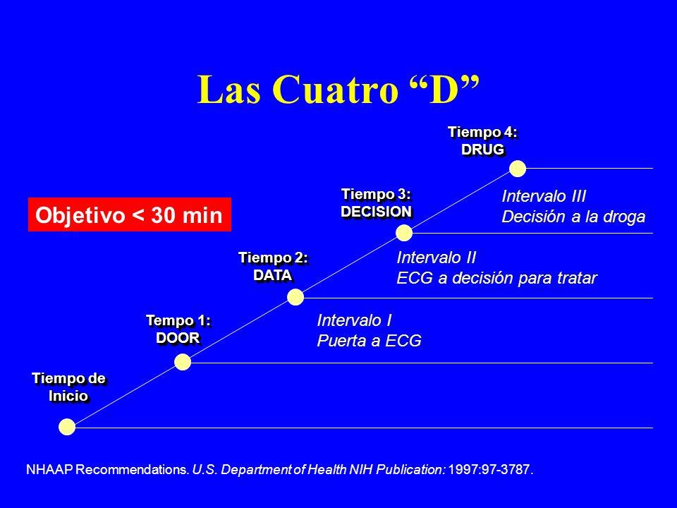 Tiempo de Inicio Tempo 1: DOOR Tiempo 2: DATA Tiempo 3: DECISION Tiempo 4: DRUG Intervalo III Decisión a la droga Intervalo II ECG a decisión para tra