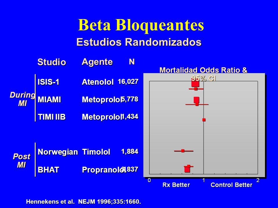 Beta Bloqueantes Estudios Randomizados Hennekens et al. NEJM 1996;335:1660. Studio N DuringMI AgenteISIS-1 16,027 16,027Atenolol MIAMI5,778Metoprolol