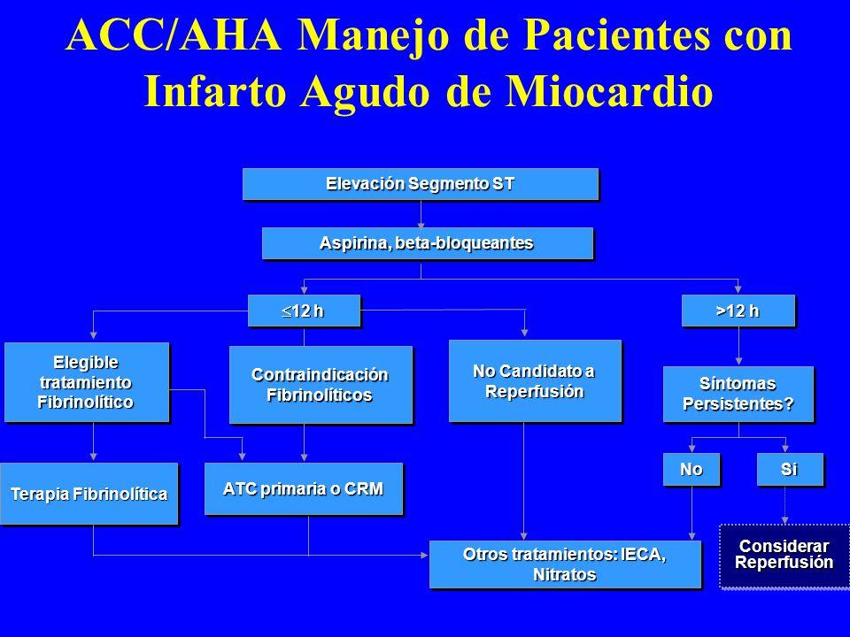 Elevación Segmento ST Aspirina, beta-bloqueantes 12 h 12 h >12 h Elegible tratamiento Fibrinolítico Contraindicación Fibrinolíticos No Candidato a Rep