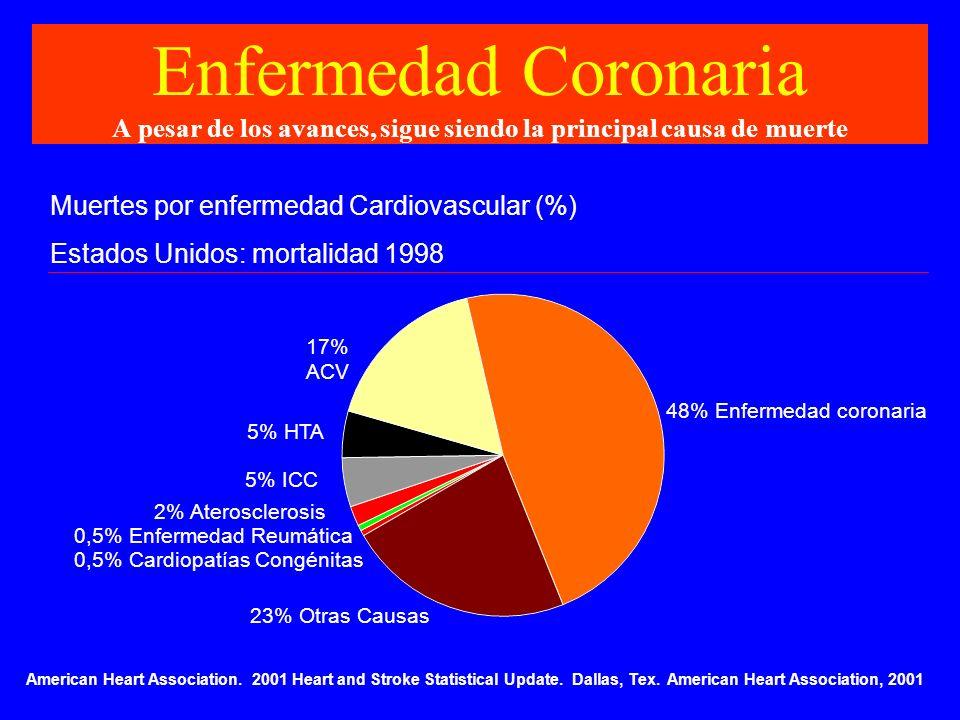 Enfermedad Coronaria A pesar de los avances, sigue siendo la principal causa de muerte Muertes por enfermedad Cardiovascular (%) Estados Unidos: morta