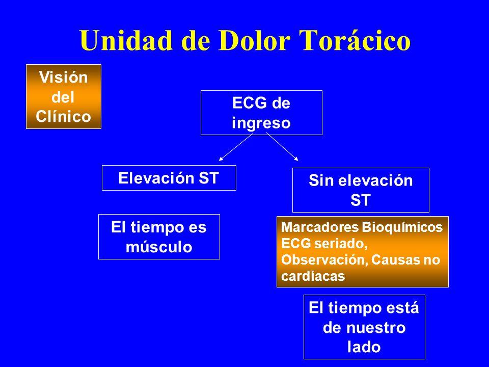 Unidad de Dolor Torácico Visión del Clínico ECG de ingreso Elevación ST Sin elevación ST El tiempo es músculo Marcadores Bioquímicos ECG seriado, Obse
