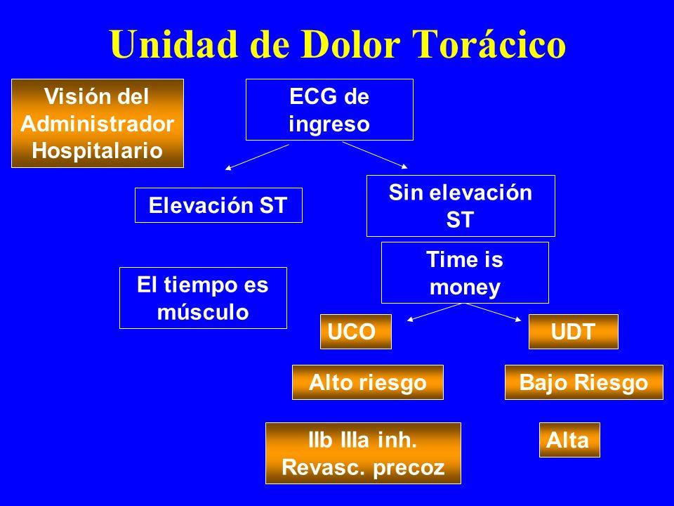 Unidad de Dolor Torácico Visión del Administrador Hospitalario ECG de ingreso Elevación ST Sin elevación ST El tiempo es músculo UCO Time is money UDT