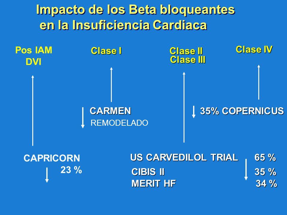 Clase III Clase II Clase I Clase IV US CARVEDILOL TRIAL 65 % CIBIS II 35 % MERIT HF 34 % CARMEN CARMEN 35% COPERNICUS 35% COPERNICUS Pos IAM DVI CAPRI