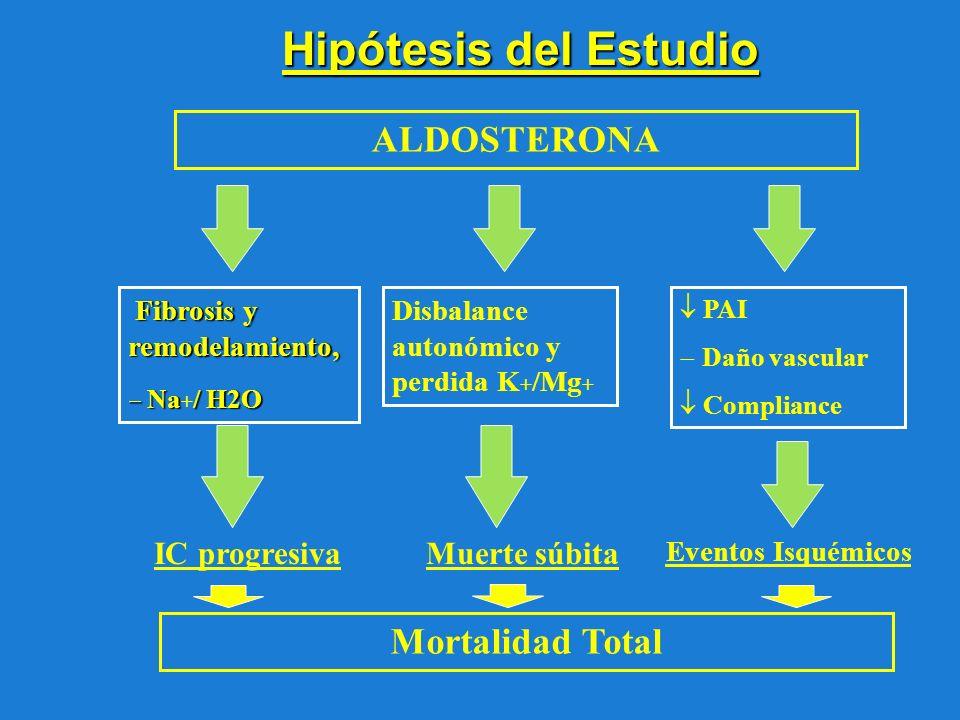 Hipótesis del Estudio ALDOSTERONA Fibrosis y remodelamiento, Fibrosis y remodelamiento, Na/ H2O Na + / H2O Disbalance autonómico y perdida K + /Mg + P