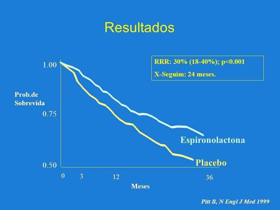 Resultados 1.00 0.75 0.50 0 3 12 36 Prob.de Sobrevida Meses RRR: 30% (18-40%); p<0.001 X-Seguim: 24 meses. Espironolactona Placebo Pitt B, N Engl J Me