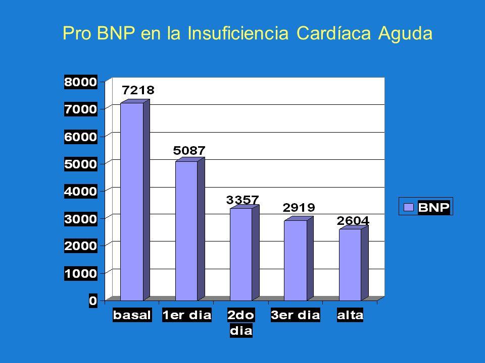 Pro BNP en la Insuficiencia Cardíaca Aguda
