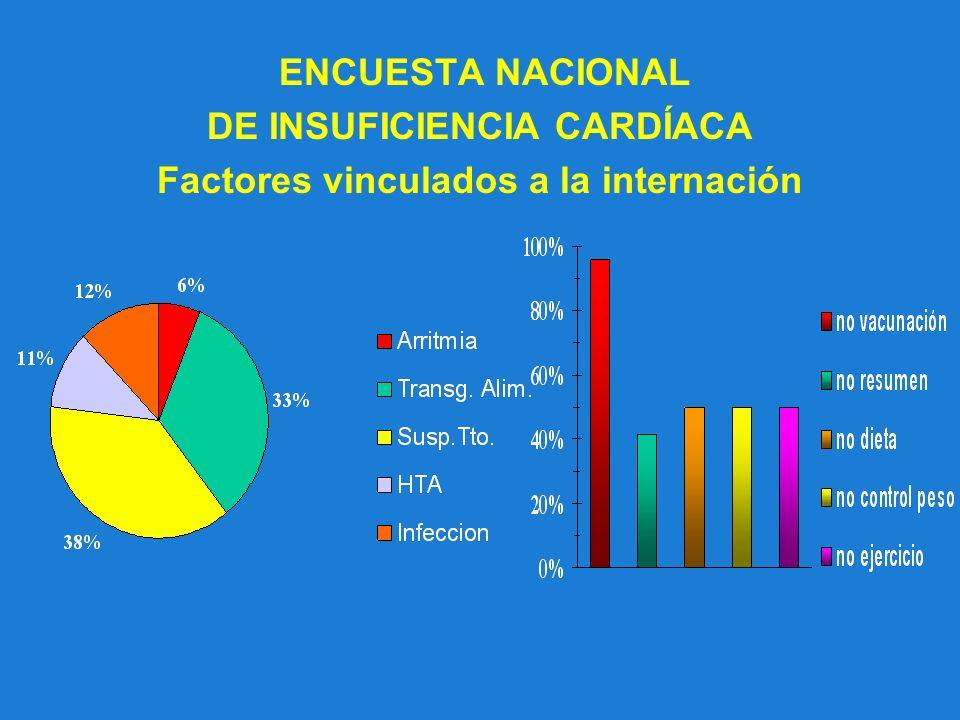 ENCUESTA NACIONAL DE INSUFICIENCIA CARDÍACA Factores vinculados a la internación