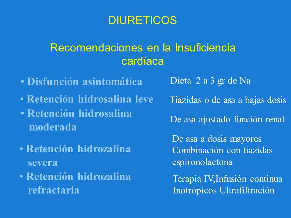 DIURETICOS Recomendaciones en la Insuficiencia cardíaca Disfunción asintomática Retención hidrosalina leve Dieta 2 a 3 gr de Na Tiazidas o de asa a ba