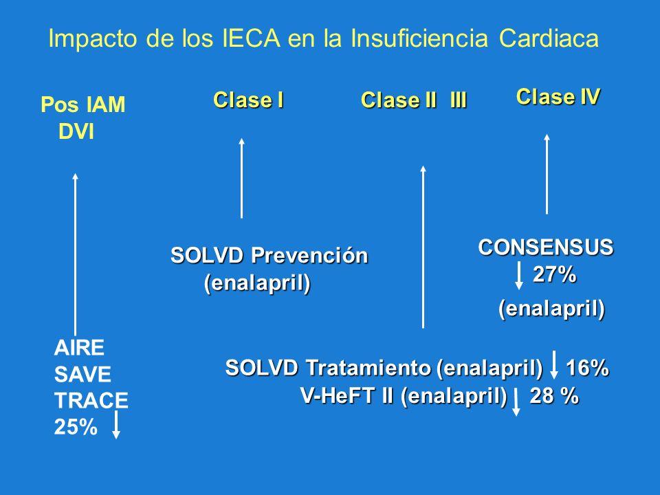 Clase II III Clase I Clase IV SOLVD Tratamiento (enalapril) 16% V-HeFT II (enalapril) 28 % SOLVD Prevención (enalapril) CONSENSUS CONSENSUS 27% 27% (e