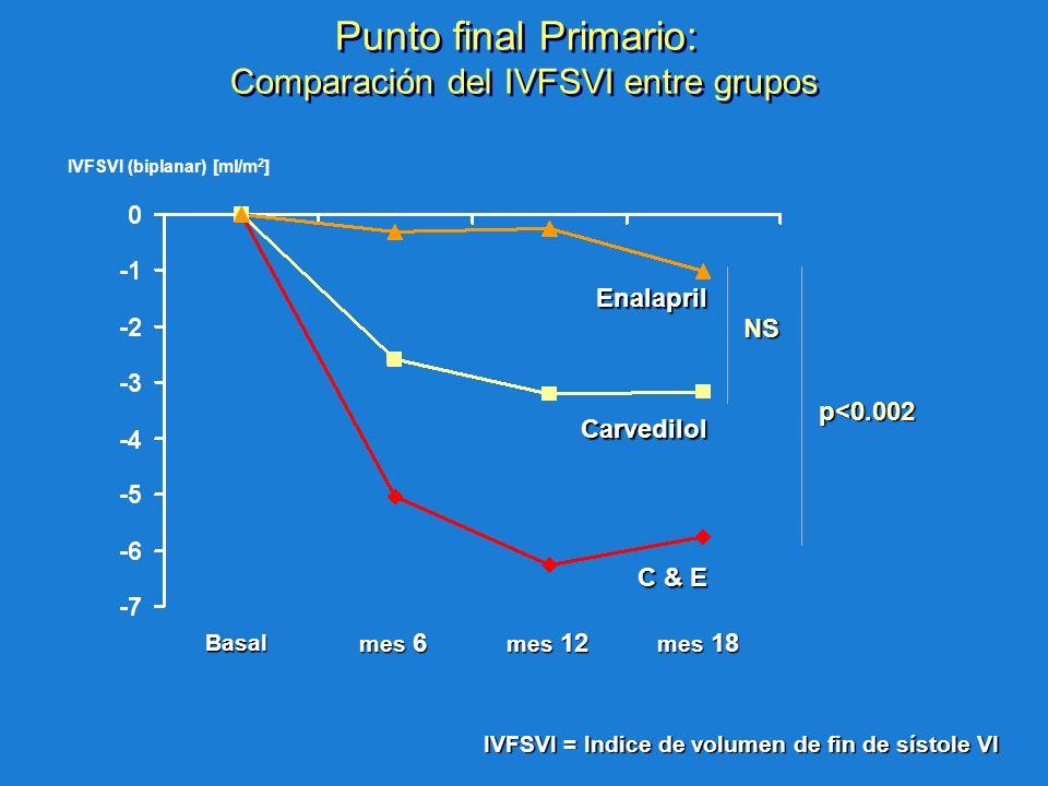 mes 6 mes 12 mes 18 NS p<0.002 Basal IVFSVI (biplanar) [ml/m 2 ] IVFSVI = Indice de volumen de fin de sístole VI Punto final Primario: Comparación del