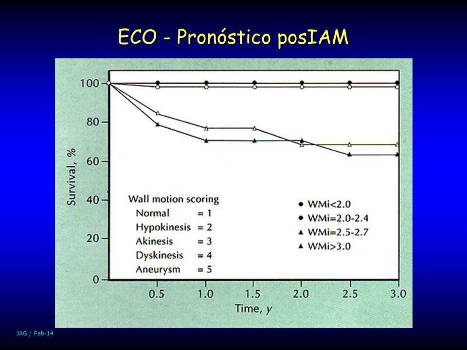 JAG / Feb-14 ECO - Pronóstico posIAM
