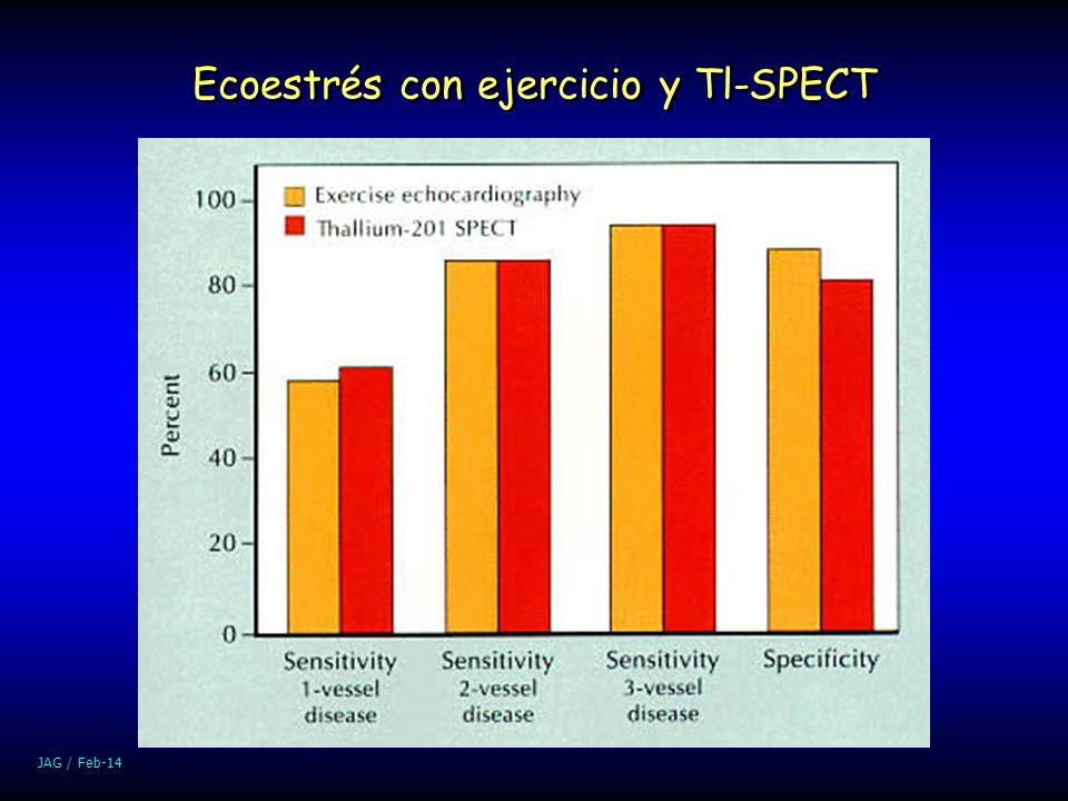 JAG / Feb-14 Ecoestrés con ejercicio y Tl-SPECT