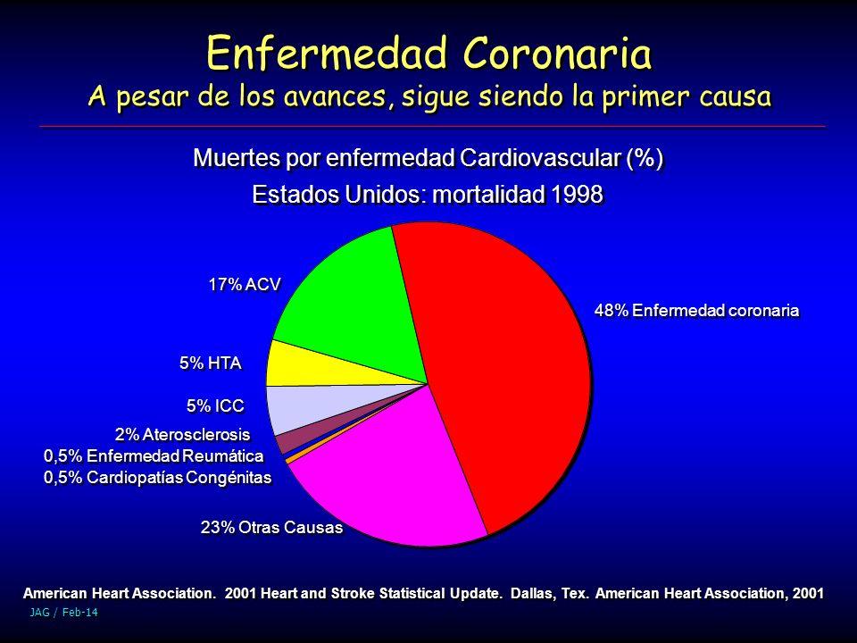 JAG / Feb-14 Enfermedad Coronaria A pesar de los avances, sigue siendo la primer causa Muertes por enfermedad Cardiovascular (%) Estados Unidos: morta
