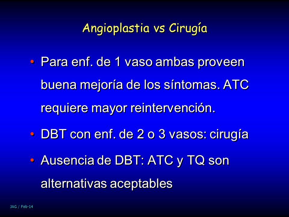 JAG / Feb-14 Angioplastia vs Cirugía Para enf. de 1 vaso ambas proveen buena mejoría de los síntomas. ATC requiere mayor reintervención. DBT con enf.