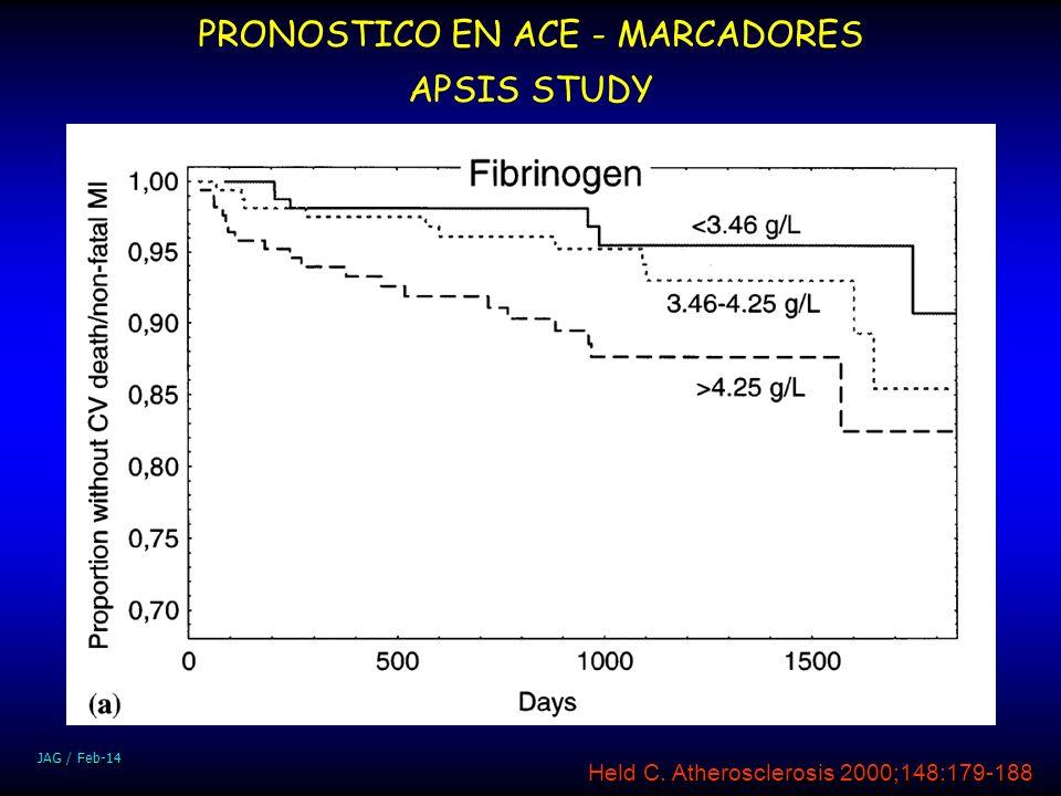 JAG / Feb-14 Held C. Atherosclerosis 2000;148:179-188 PRONOSTICO EN ACE - MARCADORES APSIS STUDY p<0.01