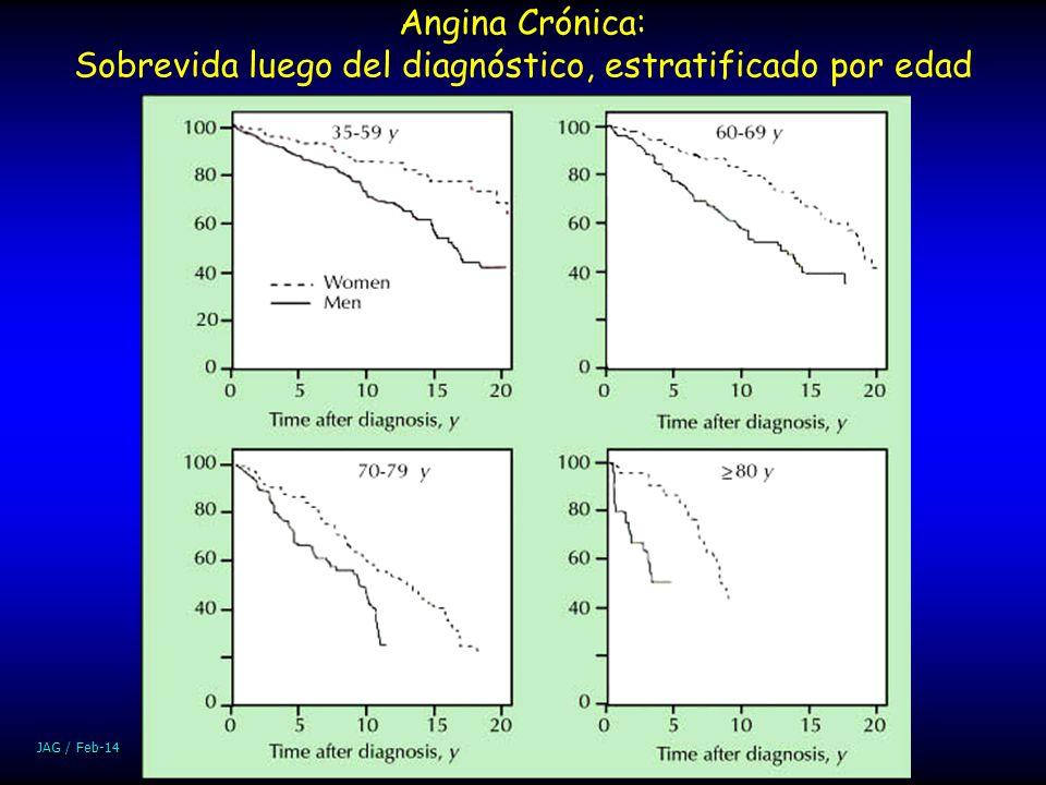 JAG / Feb-14 Angina Crónica: Sobrevida luego del diagnóstico, estratificado por edad