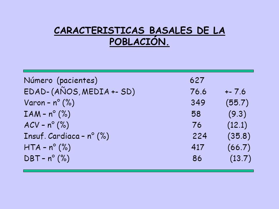 CARACTERISTICAS BASALES DE LA POBLACIÓN. Número (pacientes) 627 EDAD- (AÑOS, MEDIA +- SD) 76.6 +- 7.6 Varon – n° (%) 349 (55.7) IAM – n° (%) 58 (9.3)