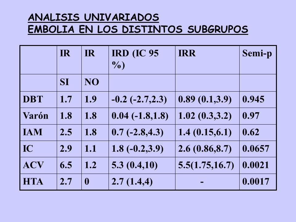 0.0017 -2.7 (1.4,4)02.7HTA 0.00215.5(1.75,16.7)5.3 (0.4,10)1.26.5ACV 0.06572.6 (0.86,8.7)1.8 (-0.2,3.9)1.12.9IC 0.621.4 (0.15,6.1)0.7 (-2.8,4.3)1.82.5