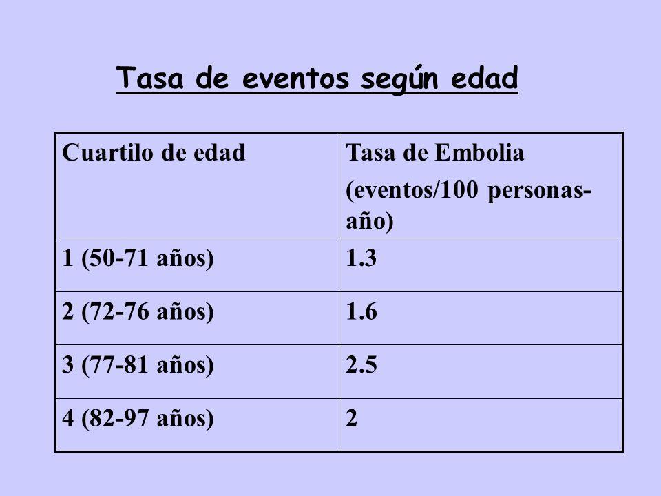 24 (82-97 años) 2.53 (77-81 años) 1.62 (72-76 años) 1.31 (50-71 años) Tasa de Embolia (eventos/100 personas- año) Cuartilo de edad Tasa de eventos seg