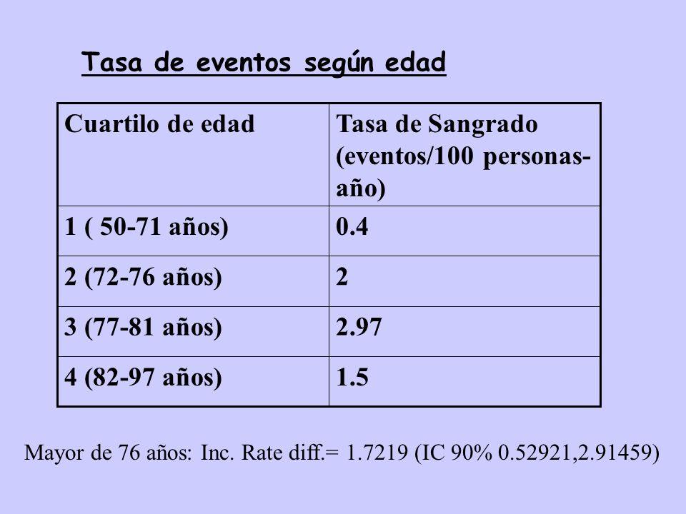1.54 (82-97 años) 2.973 (77-81 años) 22 (72-76 años) 0.41 ( 50-71 años)Tasa de Sangrado (eventos/100 personas- año) Cuartilo de edad Tasa de eventos s