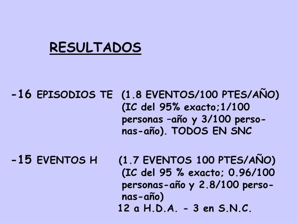 RESULTADOS -16 EPISODIOS TE (1.8 EVENTOS/100 PTES/AÑO) (IC del 95% exacto;1/100 personas –año y 3/100 perso- nas-año). TODOS EN SNC -15 EVENTOS H (1.7