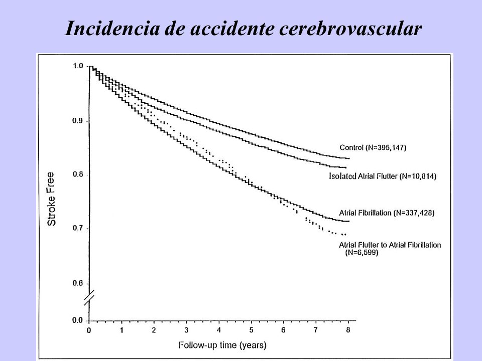 Incidencia de accidente cerebrovascular