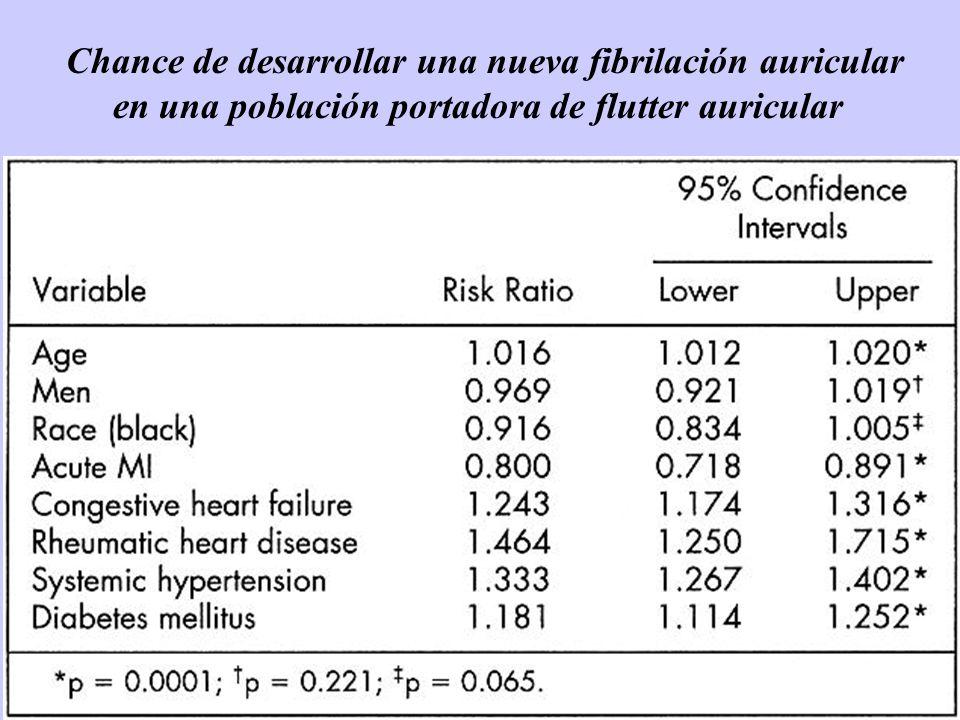 Chance de desarrollar una nueva fibrilación auricular en una población portadora de flutter auricular