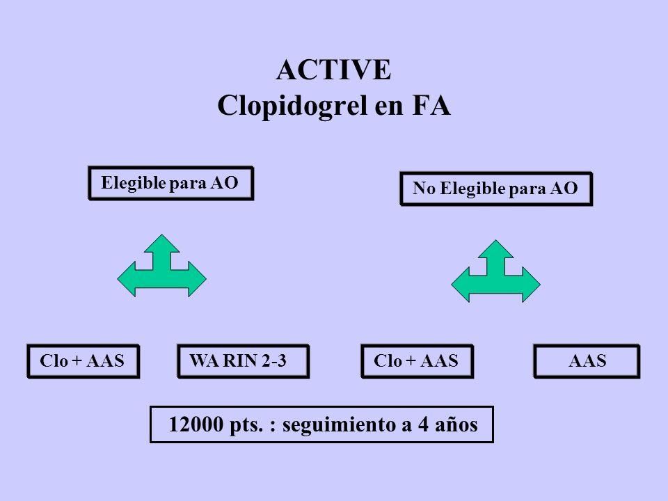 ACTIVE Clopidogrel en FA Elegible para AO No Elegible para AO Clo + AAS AAS WA RIN 2-3 12000 pts. : seguimiento a 4 años