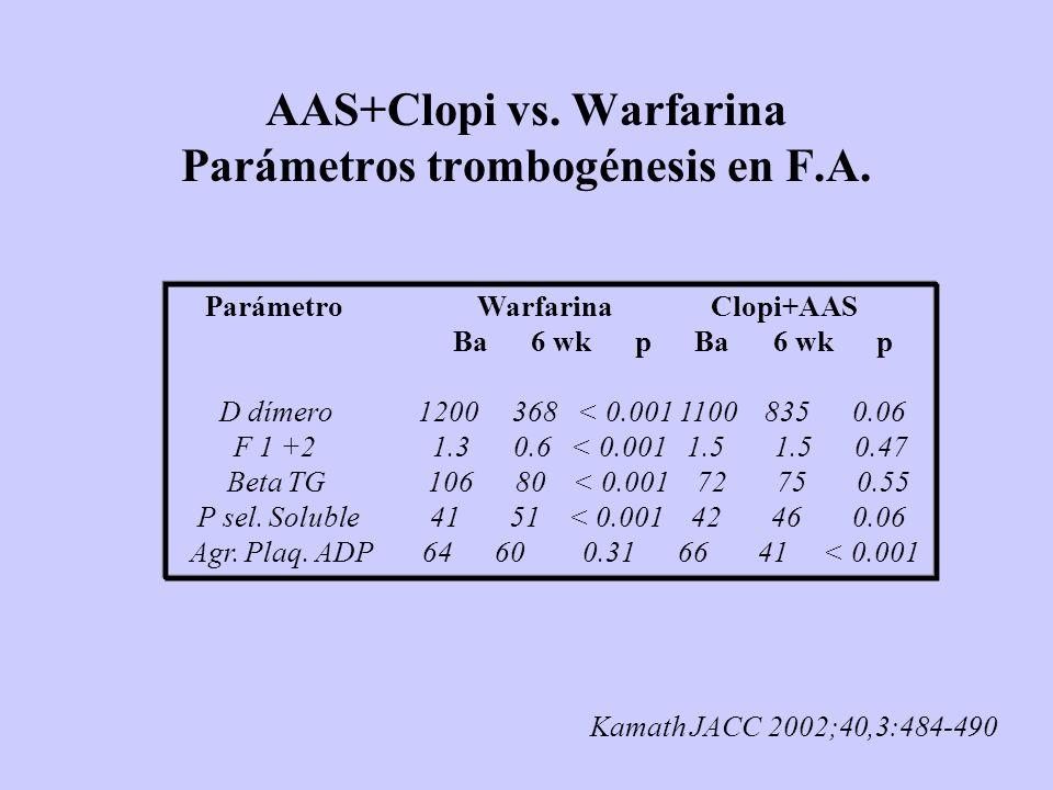 AAS+Clopi vs. Warfarina Parámetros trombogénesis en F.A. Parámetro Warfarina Clopi+AAS Ba 6 wk p Ba 6 wk p D dímero 1200 368 < 0.001 1100 835 0.06 F 1