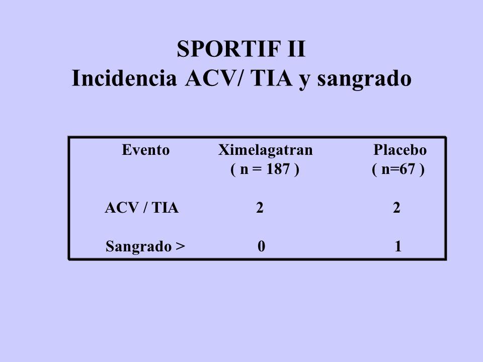 SPORTIF II Incidencia ACV/ TIA y sangrado Evento Ximelagatran Placebo ( n = 187 ) ( n=67 ) ACV / TIA 2 2 Sangrado > 0 1