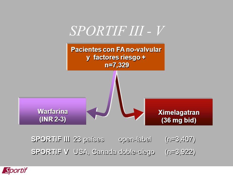 SPORTIF III - V Ximelagatran (36 mg bid) Warfarina (INR 2-3) Pacientes con FA no-valvular y factores riesgo + n=7,329 SPORTIF III23 paísesopen-label (