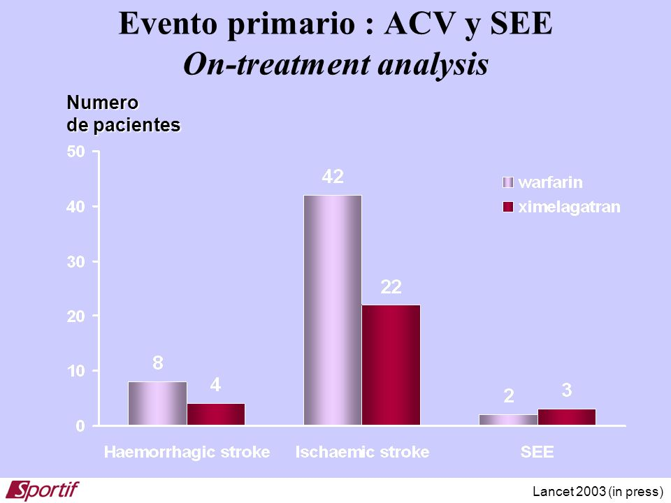 Evento primario : ACV y SEE On-treatment analysis Numero de pacientes Lancet 2003 (in press)