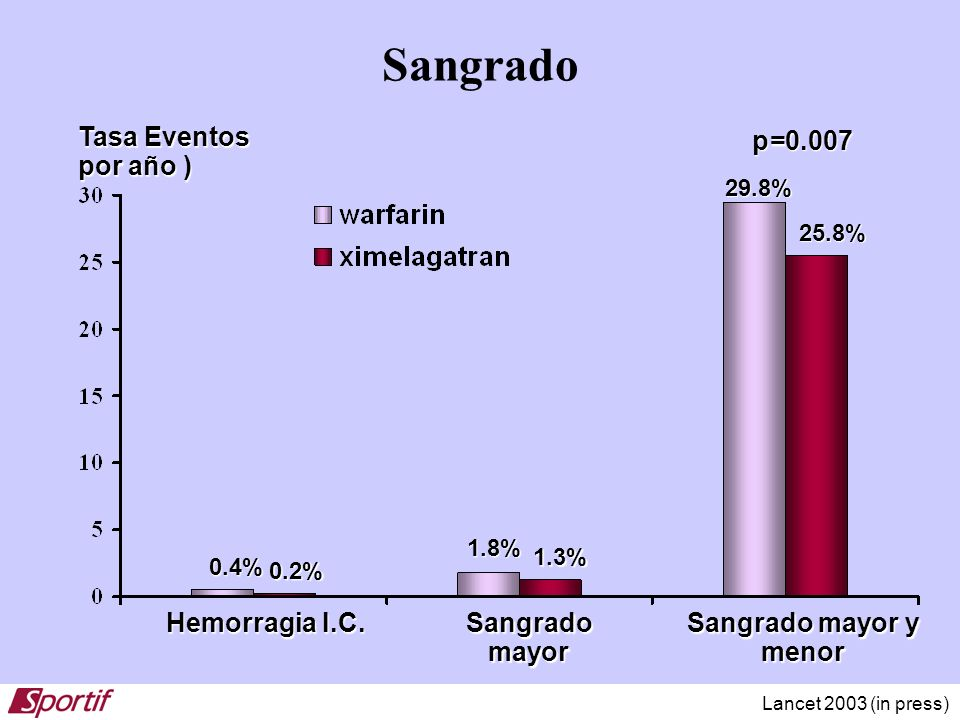 Sangrado Tasa Eventos por año ) Sangrado mayor Sangrado mayor y menor p=0.007 25.8% 29.8% 1.3% 1.8% 0.2% 0.4% Hemorragia I.C. Lancet 2003 (in press)