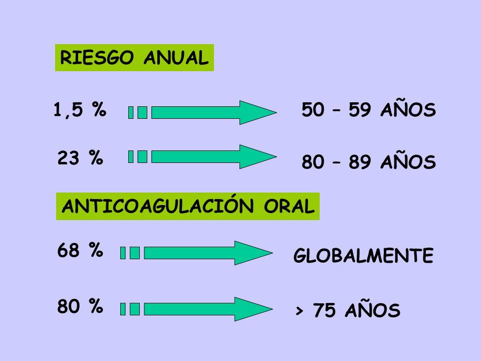 RIESGO ANUAL 1,5 %50 – 59 AÑOS 23 % 80 – 89 AÑOS ANTICOAGULACIÓN ORAL 68 % GLOBALMENTE 80 % > 75 AÑOS