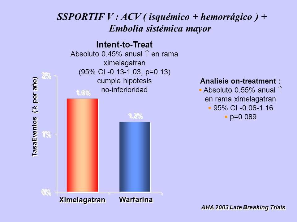 Warfarina Ximelagatran Intent-to-Treat Absoluto 0.45% anual en rama ximelagatran (95% CI -0.13-1.03, p=0.13) cumple hipótesis no-inferioridad AHA 2003