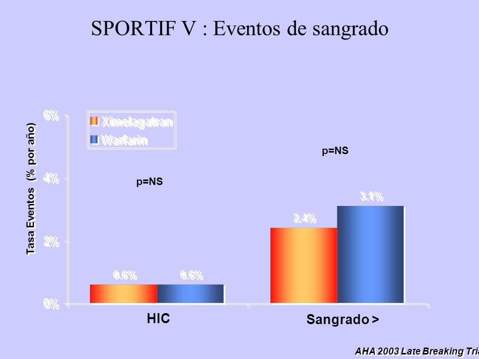 SPORTIF V : Eventos de sangrado AHA 2003 Late Breaking Trials p=NS HIC Sangrado > Tasa Eventos (% por año)