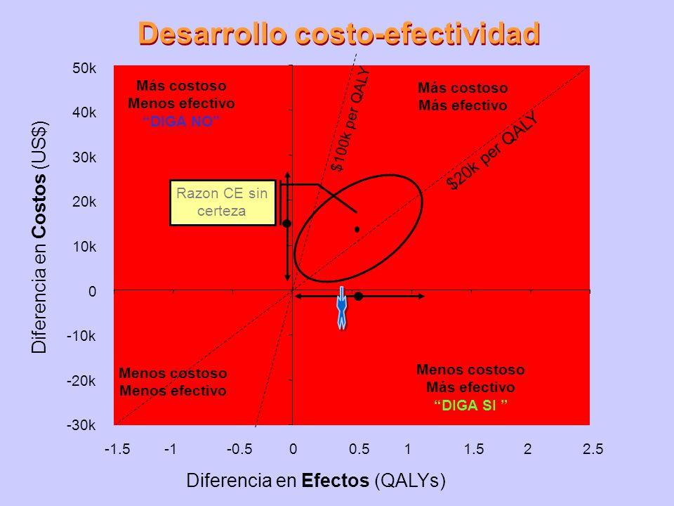 Desarrollo costo-efectividad Diferencia en Costos (US$) -30k -20k -10k 0 10k 20k 30k 40k 50k $20k per QALY $100k per QALY Más costoso Menos efectivo D