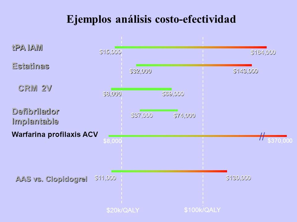 $20k/QALY $100k/QALY Ejemplos análisis costo-efectividad$37,000 $74,000 Defibrilador Implantable $15,000 $164,000 tPA IAM $32,000 $143,000 Estatinas $