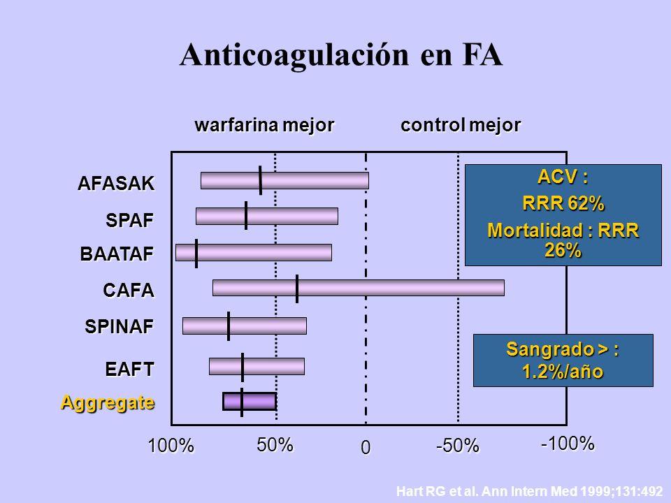 Hart RG et al. Ann Intern Med 1999;131:492 Anticoagulación en FA warfarina mejor control mejor AFASAK SPAF BAATAF CAFA SPINAF EAFT 100% 50% 0 -50% -10