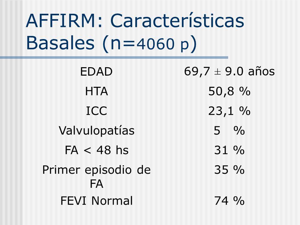 AFFIRM: Características Basales (n= 4060 p ) EDAD69,7 ± 9.0 años HTA50,8 % ICC23,1 % Valvulopatías5 % FA < 48 hs31 % Primer episodio de FA 35 % FEVI N