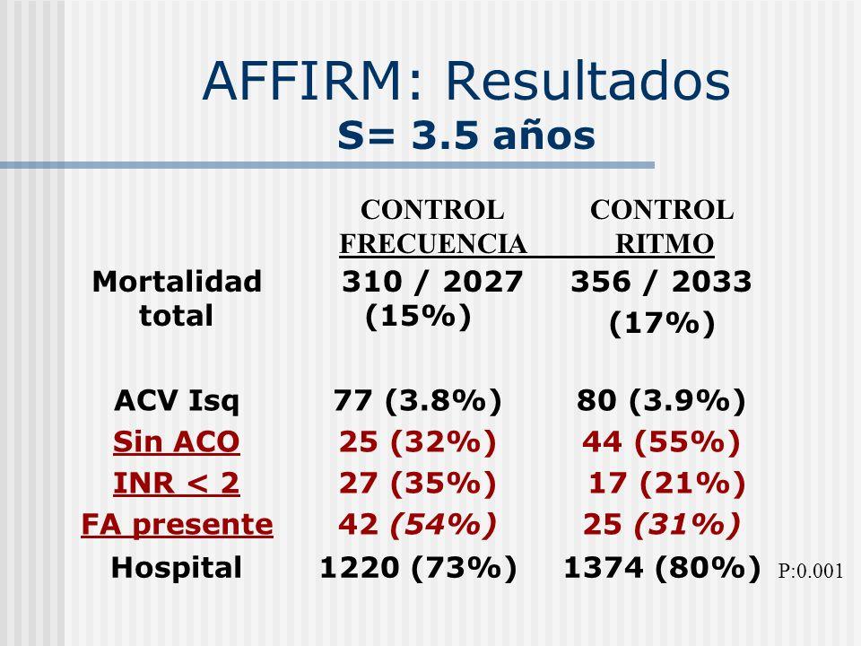 AFFIRM: Resultados S= 3.5 años Mortalidad total 310 / 2027 (15%) 356 / 2033 (17%) ACV Isq Sin ACO INR < 2 FA presente 77 (3.8%) 25 (32%) 27 (35%) 42 (