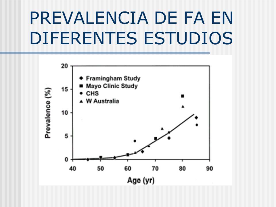 PREVALENCIA DE FA EN DIFERENTES ESTUDIOS