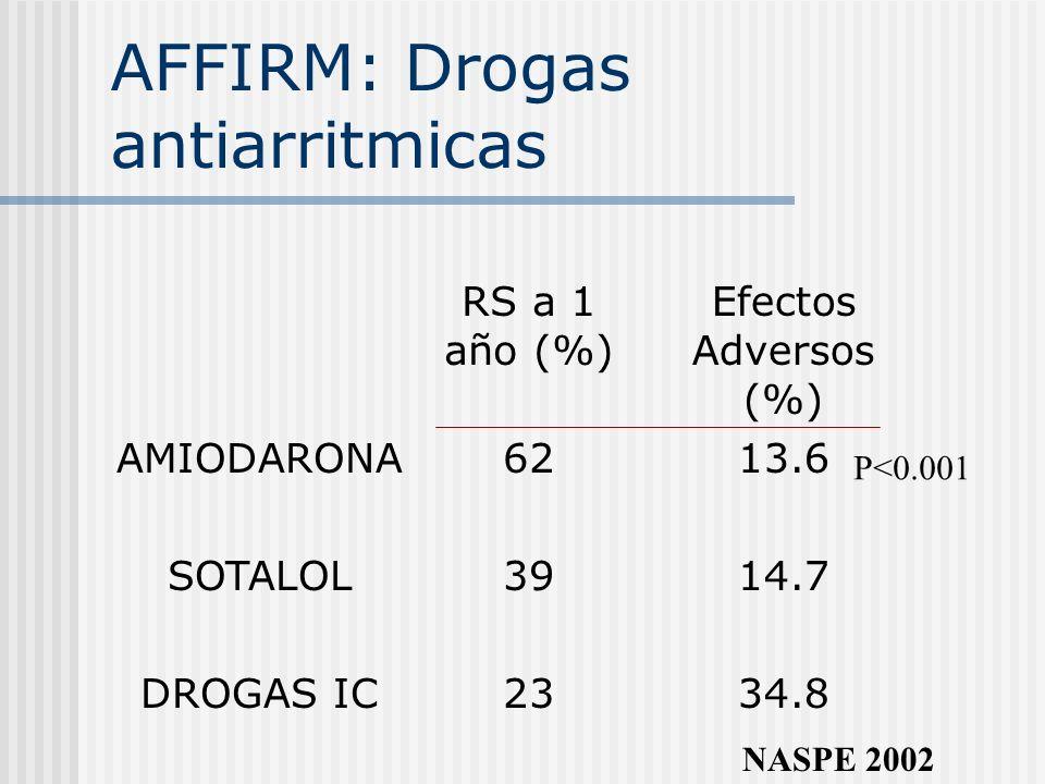 AFFIRM: Drogas antiarritmicas RS a 1 año (%) Efectos Adversos (%) AMIODARONA6213.6 SOTALOL3914.7 DROGAS IC2334.8 NASPE 2002 P<0.001